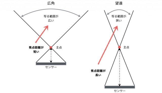 焦点距離の違い