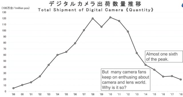 カメラ市場